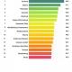 ISNM-Bildungsmonitor, Diagramm, Wo stehen die Bundesländer